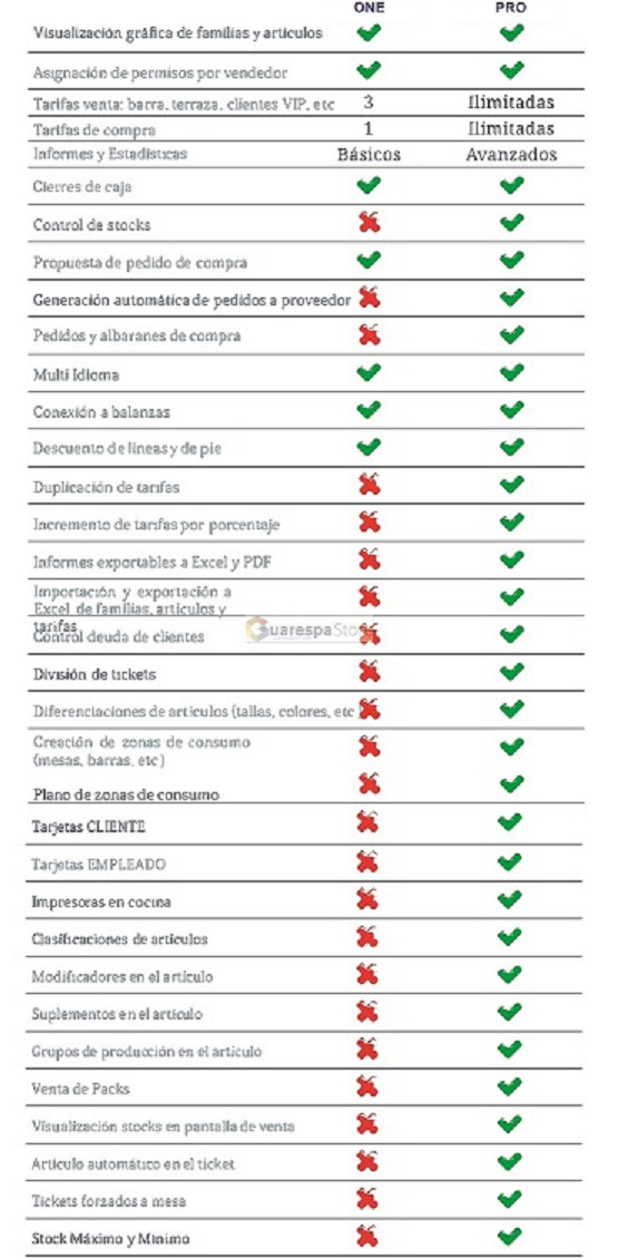 sioges-diferencias-one-pro.jpg